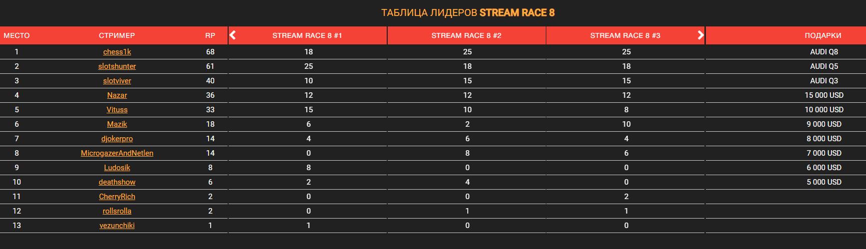 Стримерская гонка Stream Race 8 – финалисты и призовой фонд гонки
